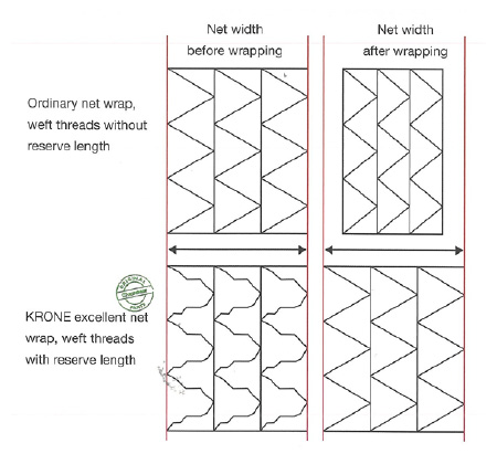 Net Wrap Diagram